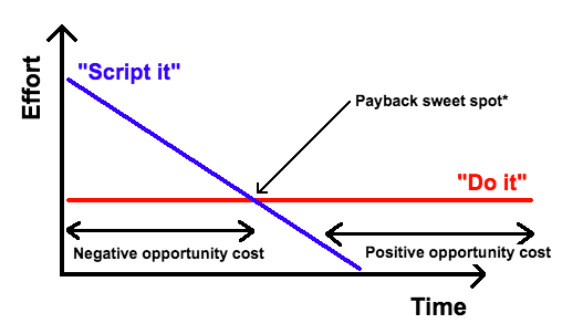 The Automation Script-it vs Do-it Spectrum