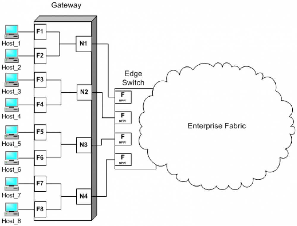 Overview of Brocade Access Gateway Mode