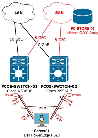 FCoE Storage and RHEL Server Topology
