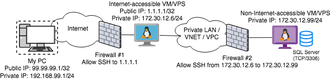 SSH Proxy Local Port Chaining Topology