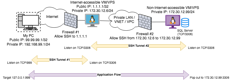 SSH Proxy Local Port Chaining Resulting Topology